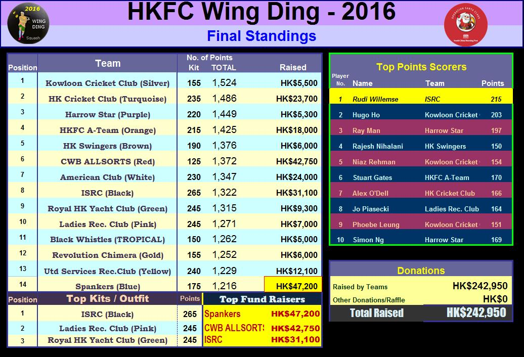 2016_WingDing_Results.jpg