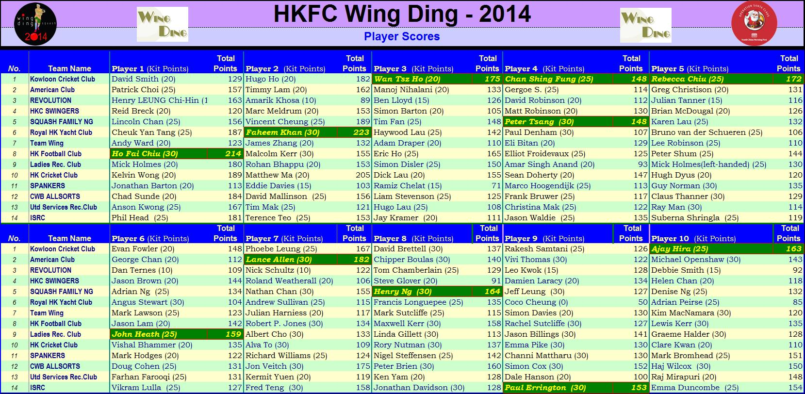 Wing Ding Players Scores