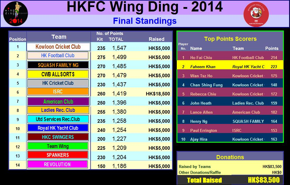 Wing Ding Results by Team